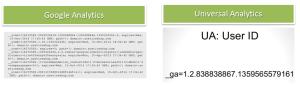 Коды Google Analytics и Uni